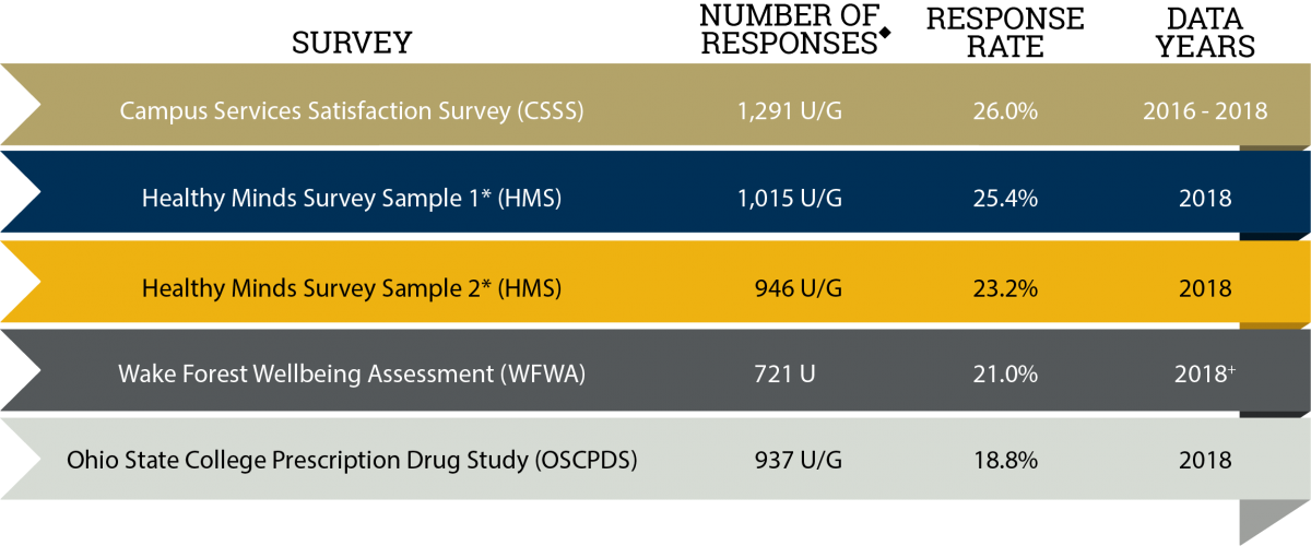 Campus Services Satisfaction Survey (CSSS), Number of Responses w/ diamond asterisk: 1,291 undergraduates and graduate students, Response Rate: 26%, Data Years: 2016-2018; Line Two: Survey: Healthy Minds Survey Sample 1* (HMS), Number of Responses w/ diamond asterisk: 1,015 undergraduates and graduate students, Response Rate: 25.4%, Data Years: 2018; Line Three: Survey: Healthy Minds Survey Sample 2* (HMS), Number of Responses w/ diamond asterisk: 946 undergraduates and graduate students, Response Rate: 23.2%, Data Years: 2018; Line Four: Survey: Wake Forest Wellbeing Assessment (WFWA), Number of Responses w/ diamond asterisk: 721 undergraduates, Response Rate: 21%, Data Years: 2018; Line Five: Survey: Ohio State College Prescription Drug Study (OSCPDS), Number of Responses w/ diamond asterisk: 937 undergraduates and graduate students, Response Rate: 18.8%, Data Years: 2018